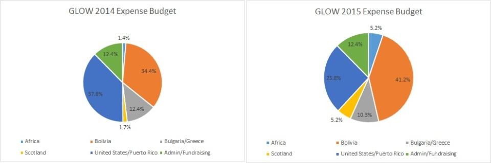 Glow Budget Charts 2014-2015
